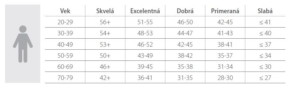 Aerobická tabuľka